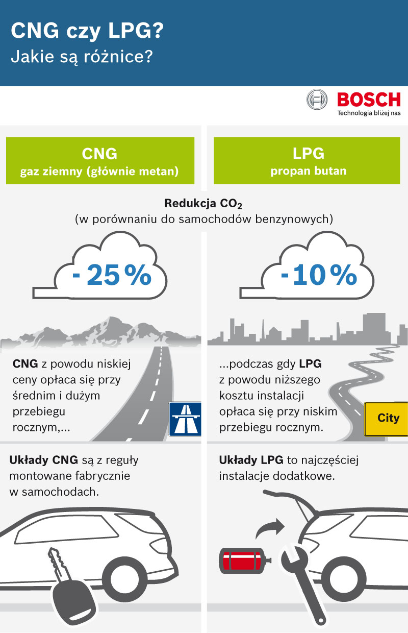 advantages of using cng The cost of cng can be as little as half that of a gallon of gas if you use a home refueling device and at commercial stations, the cost is still less than gasoline some research pegs the fuel savings at about 30 percent less than gasoline on average.