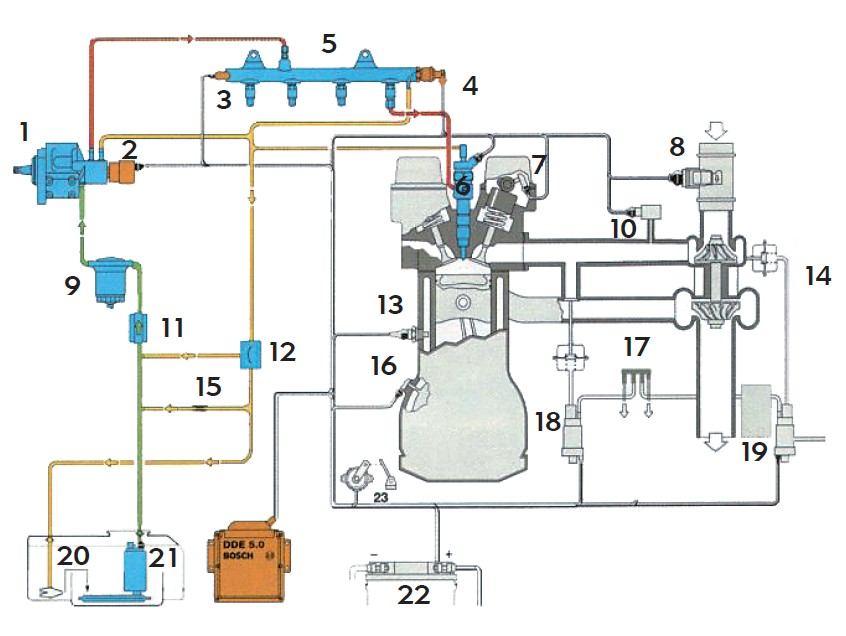 1. Pompa wysokiego ciśnienia; 2. Zawór regulacji natężenia przepływu paliwa; 3. Czujnik ciśnienia paliwa; 4. Zawór regulacji ciśnienia paliwa; 5. Akumulator ciśnienia – rail; 6. Wtryskiwacz; 7. Czujnik położenia wałka rozrządu; 8. Miernik masy powietrza; 9. Filtr paliwa; 10. Czujnik ciśnienia doładowania; 11. Pompa ręczna; 12. Zawór bimetaliczny; 13. Czujnik temperatury cieczy chłodzącej; 14. Zawór sterowania – bypas; 15. Dławik powrotu paliwa; 16. Czujnik położenia wału korbowego; 17. Rozdzielacz podciśnienia; 18. Zawór układu recyrkulacji spalin; 19. Zasobnik podciśnienia; 20. Zbiornik paliwa; 21. Elektryczna pompa paliwa; 22. Akumulator.